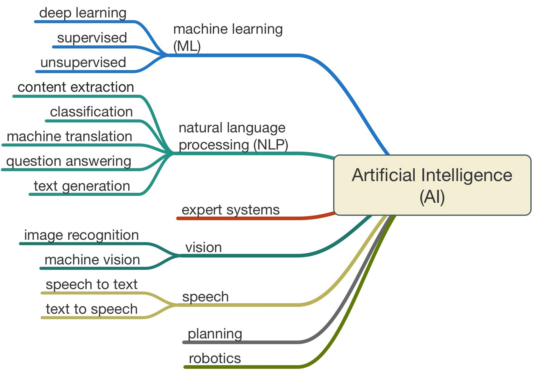 application of artificial intelligence in marketing
