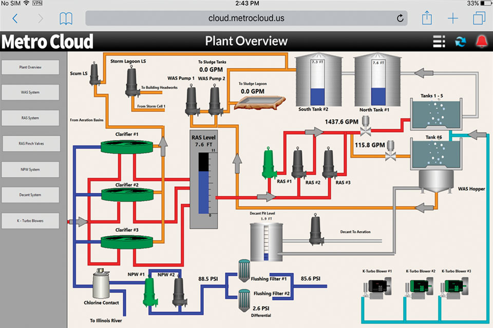 application of the scada system in wastewater treatment plants