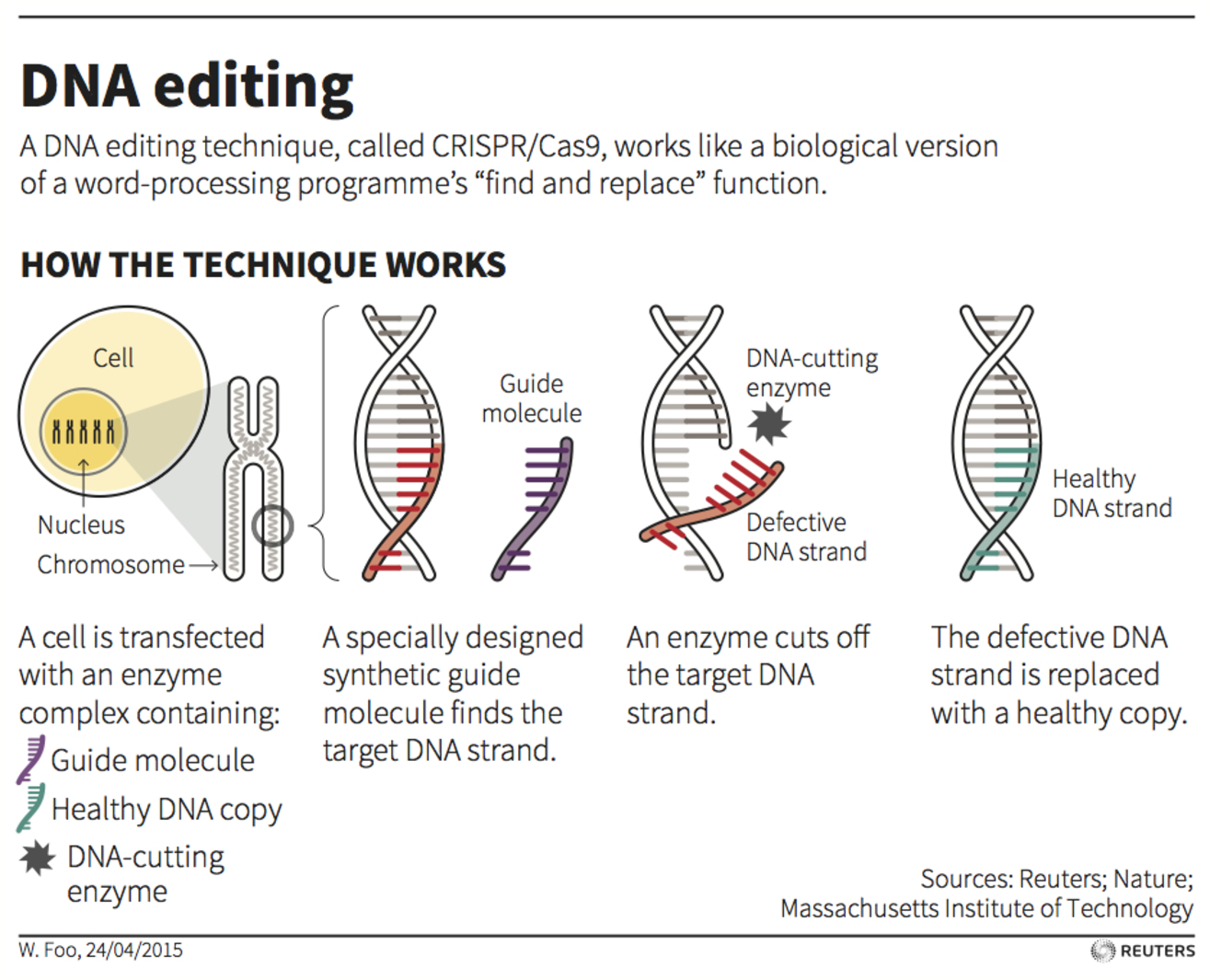 gene synthesis methods and applications
