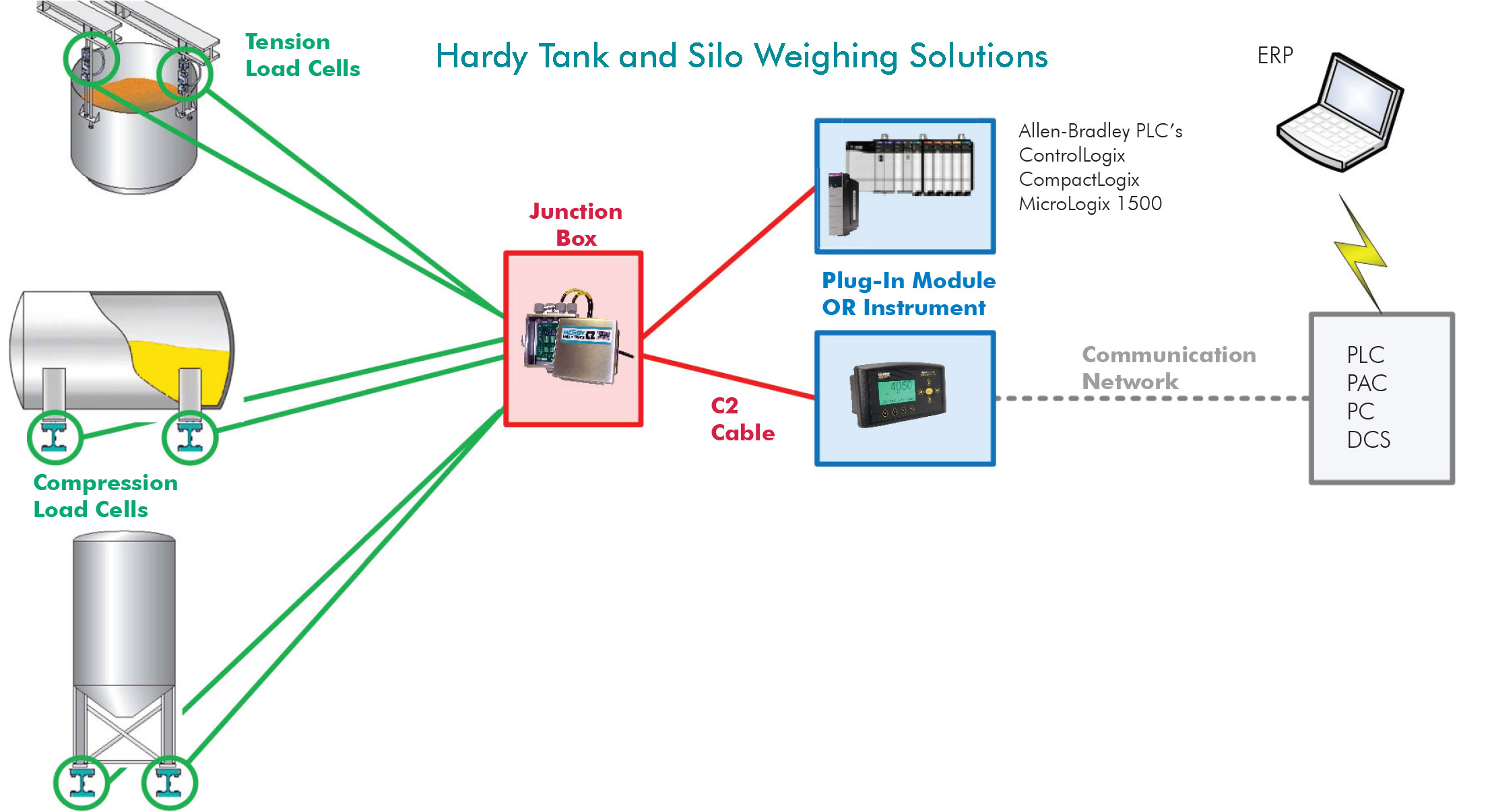 load cell types and applications