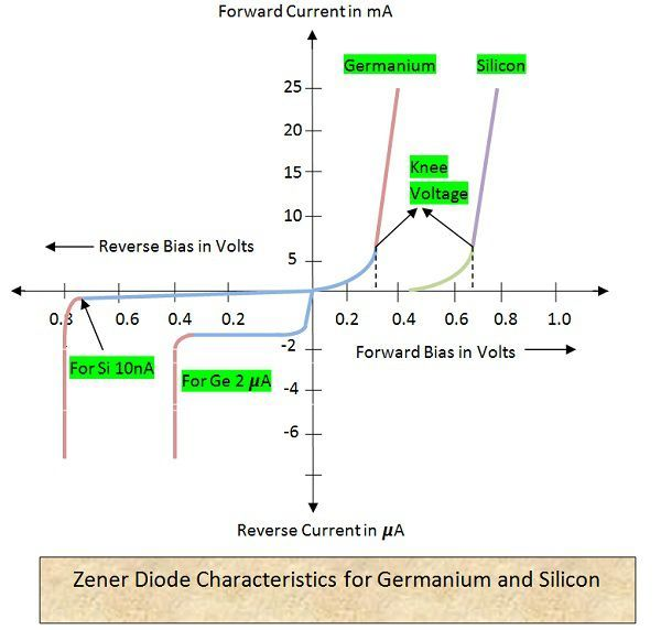 what is zener diode and its application