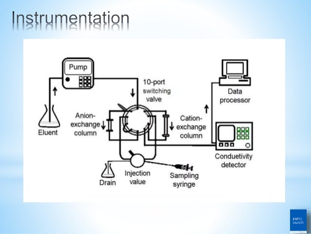 affinity chromatography principle and its application