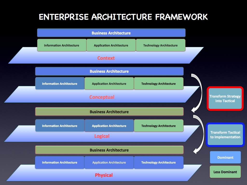 what is the difference between network architecture and application architecture